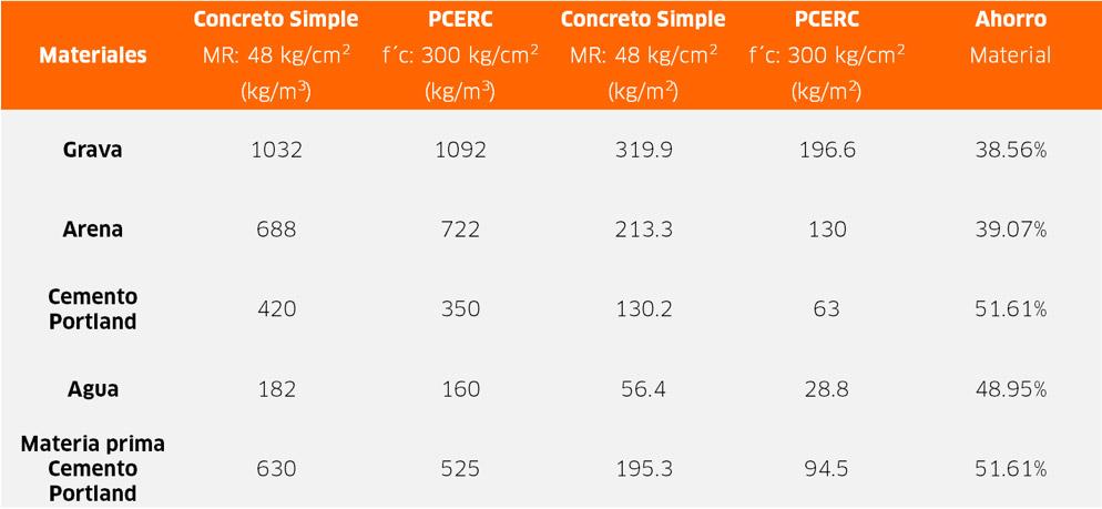 (Figura 1. Comparativa del consumo de recursos y porcentaje de ahorro en material del Pavimento de Concreto Simple VS el Pavimento de Concreto Estructuralmente Reforzado Continuo)